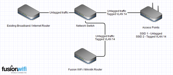 Mikrotik Hotspot Facebook WiFi Network Diagram