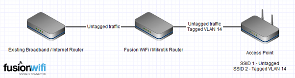 Social WiFi Network Hotspot Single Access Point